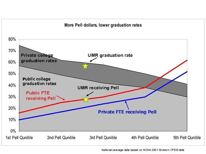 Private college graduation rates Public college graduation rates UMR graduation rate UMR receiving Pell