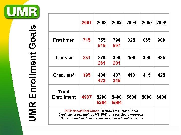 UMR Enrollment Goals 2001 2002 2003 2004 2005 2006 Freshmen 715 755 815 790