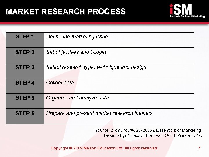 MARKET RESEARCH PROCESS STEP 1 Define the marketing issue STEP 2 Set objectives and