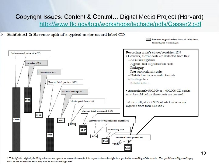Copyright Issues: Content & Control… Digital Media Project (Harvard) http: //www. ftc. gov/bcp/workshops/techade/pdfs/Gasser 2.