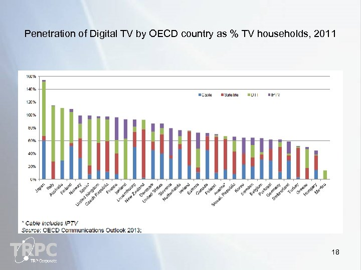 Penetration of Digital TV by OECD country as % TV households, 2011 18