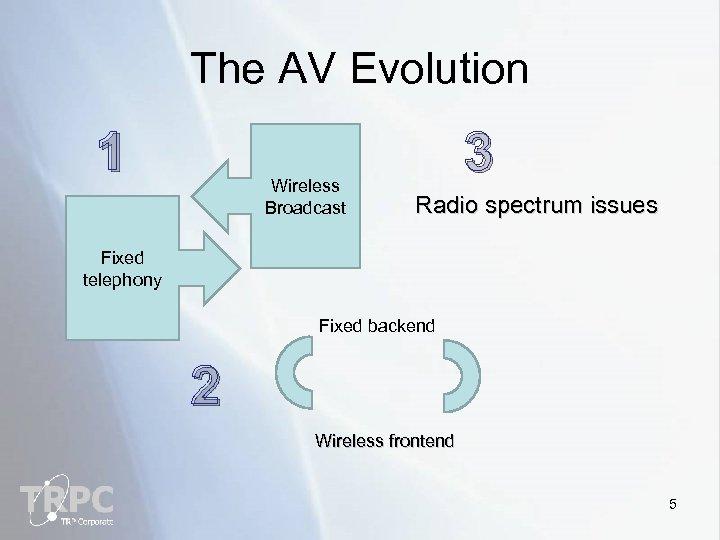 The AV Evolution 1 Wireless Broadcast 3 Radio spectrum issues Fixed telephony Fixed backend