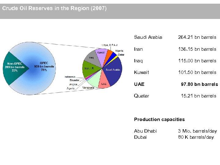 Crude Oil Reserves in the Region (2007) Saudi Arabia 264. 21 bn barrels Iran