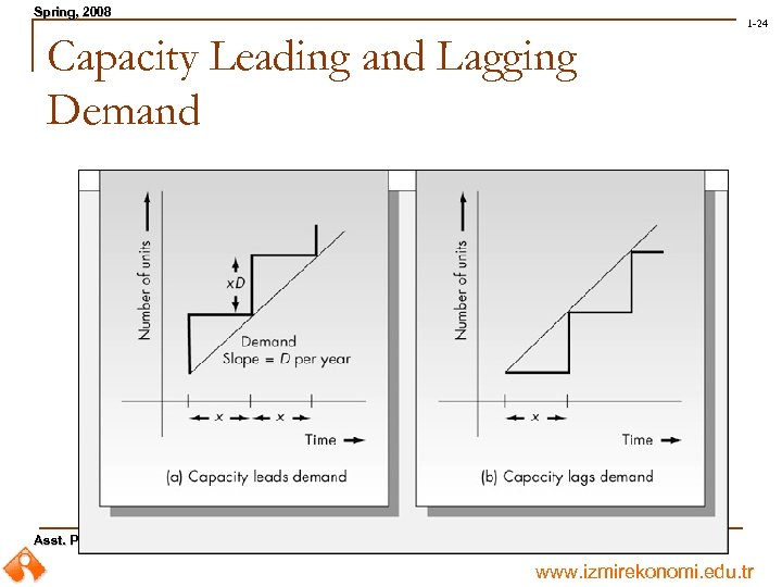 Spring, 2008 Spring, 1 -24 Capacity Leading and Lagging Demand Asst. Prof. Dr. Mahmut