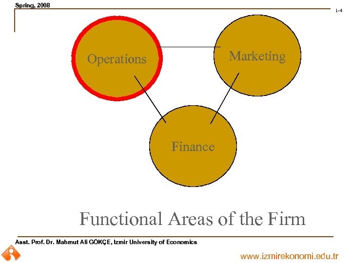 Spring, 2008 Spring, 1 -4 Marketing Operations Finance Functional Areas of the Firm Asst.