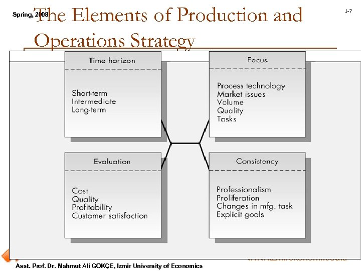 The Elements of Production and Operations Strategy Spring, 2008 Spring, Asst. Prof. Dr. Mahmut