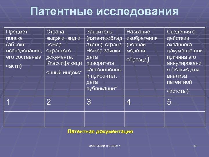 Патентные исследования Предмет поиска (объект исследования, его составные части) 1 Страна выдачи, вид и