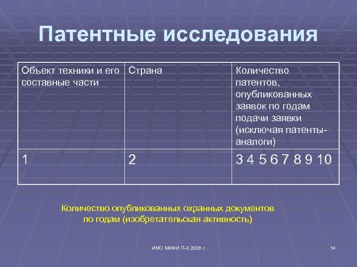 Патентные исследования Объект техники и его Страна составные части Количество патентов, опубликованных заявок по