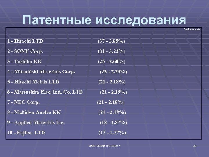 Патентные исследования % documents 1 - Hitachi LTD (37 - 3. 85%) 2 -