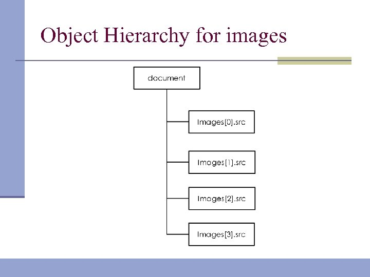 Object Hierarchy for images