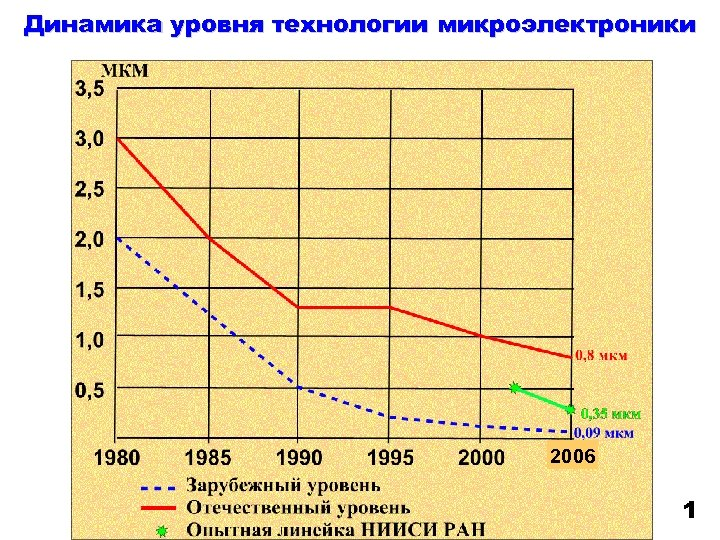 Динамика уровня технологии микроэлектроники 2006 1