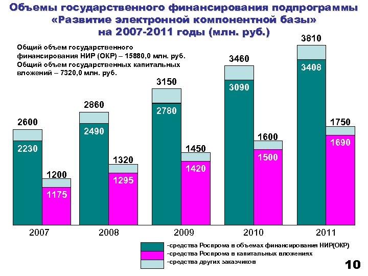 Объемы государственного финансирования подпрограммы «Развитие электронной компонентной базы» на 2007 -2011 годы (млн. руб.