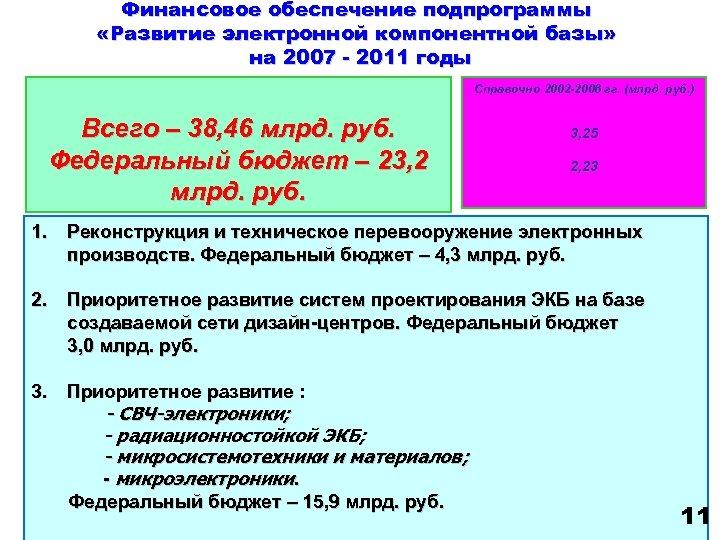 Финансовое обеспечение подпрограммы «Развитие электронной компонентной базы» на 2007 - 2011 годы Справочно 2002