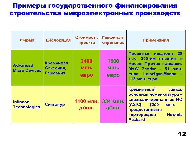 Примеры государственного финансирования строительства микроэлектронных производств Фирма Дислокация Кремнивая Advanced Саксония, Micro Devices Германия