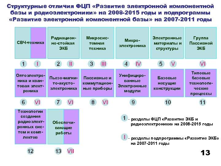 Структурные отличия ФЦП «Развитие электронной компонентной базы и радиоэлектроники» на 2008 -2015 годы и