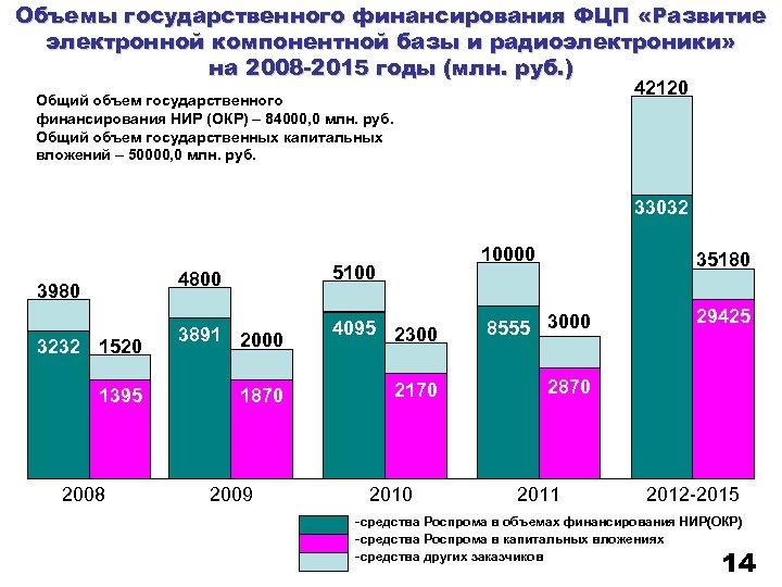 Объемы государственного финансирования ФЦП «Развитие электронной компонентной базы и радиоэлектроники» на 2008 -2015 годы