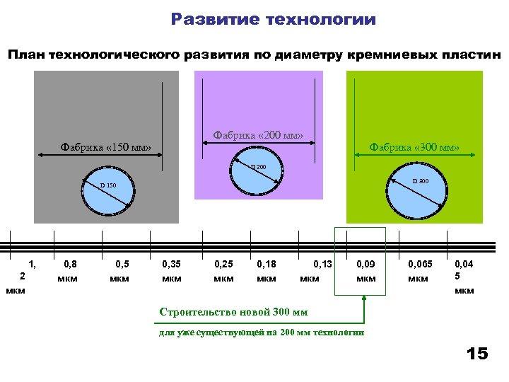 Развитие технологии План технологического развития по диаметру кремниевых пластин Фабрика « 200 мм» Фабрика