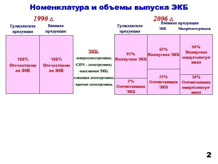 Номенклатура и объемы выпуска ЭКБ 1990 г. 2006 г. продукция Военная Гражданская продукция Военная
