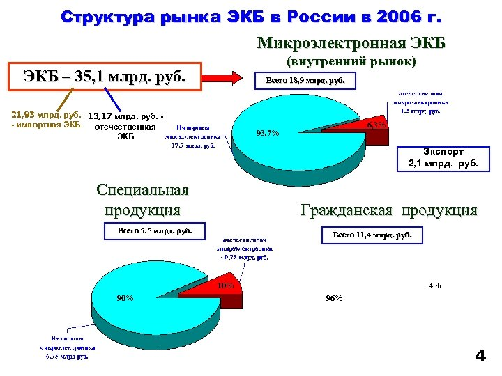 Структура рынка ЭКБ в России в 2006 г. Микроэлектронная ЭКБ (внутренний рынок) ЭКБ –