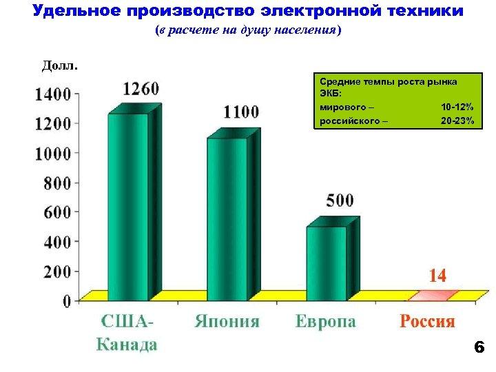Удельное производство электронной техники (в расчете на душу населения) Долл. Средние темпы роста рынка