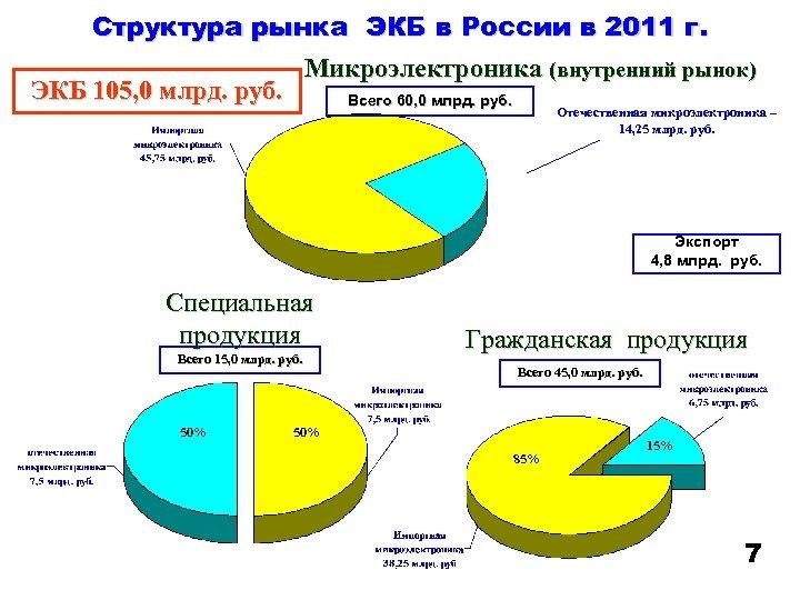 Структура рынка ЭКБ в России в 2011 г. Микроэлектроника (внутренний рынок) ЭКБ 105, 0