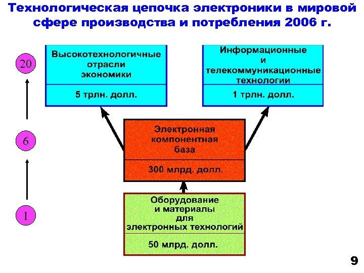 Технологическая цепочка электроники в мировой сфере производства и потребления 2006 г. 20 6 1