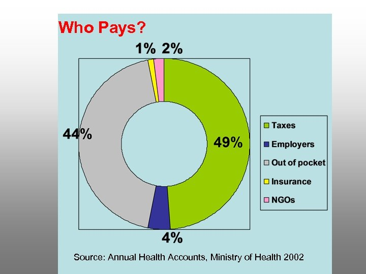 Who Pays? Source: Annual Health Accounts, Ministry of Health 2002