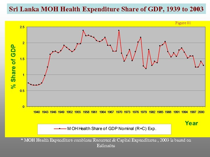 Sri Lanka MOH Health Expenditure Share of GDP, 1939 to 2003 Figure 01 *