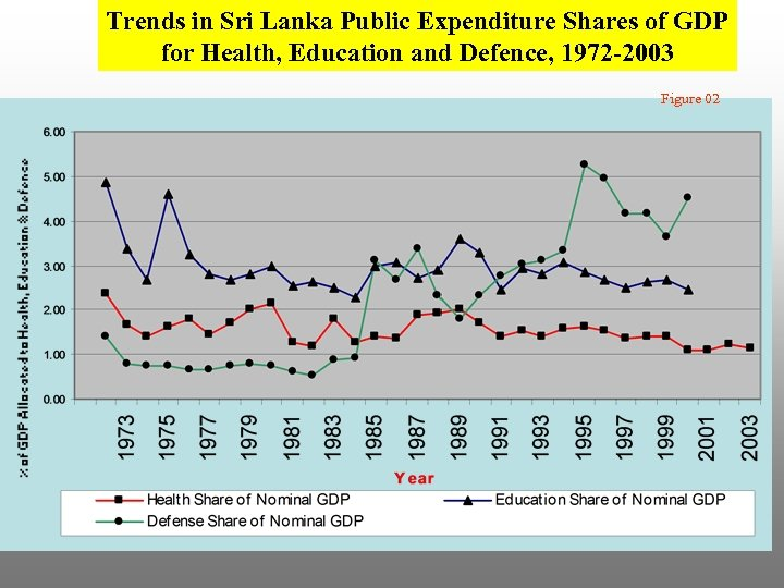 Trends in Sri Lanka Public Expenditure Shares of GDP for Health, Education and Defence,