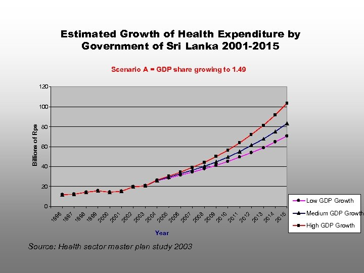 Estimated Growth of Health Expenditure by Government of Sri Lanka 2001 -2015 Scenario A