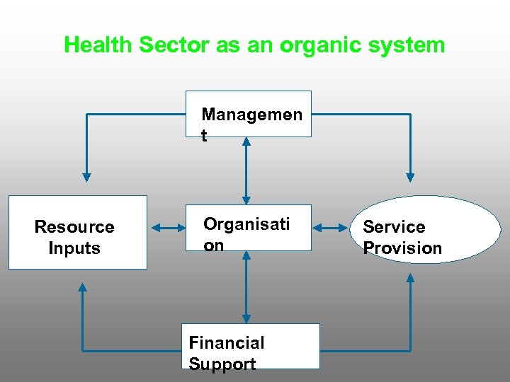 Health Sector as an organic system Managemen t Resource Inputs Organisati on Financial Support