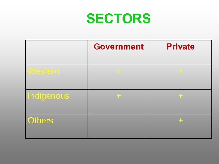 SECTORS Government Private Western + + Indigenous + + Others +
