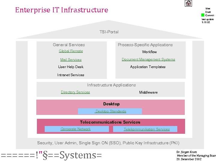 Enterprise IT Infrastructure Idea Draft Commit last update 9. 10. 02 TSI-Portal General Services