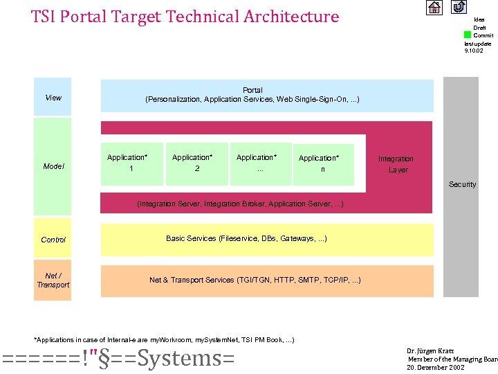 TSI Portal Target Technical Architecture View Model Idea Draft Commit last update 9. 10.