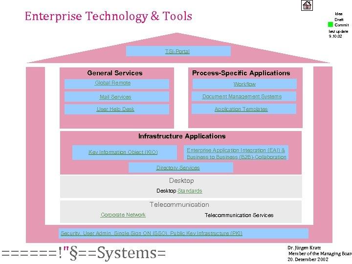 Enterprise Technology & Tools Idea Draft Commit last update 9. 10. 02 TSI-Portal General