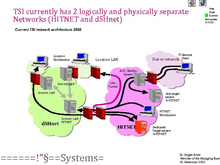 TSI currently has 2 logically and physically separate Networks (HITNET and d. SHnet) Idea