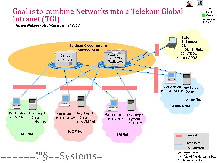 Goal is to combine Networks into a Telekom Global Intranet (TGI) Idea Draft Commit