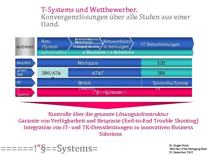 T-Systems und Wettbewerber. Konvergenzlösungen über alle Stufen aus einer Hand. Anbieter Netz/Systeminfrastruktur BT TSystems