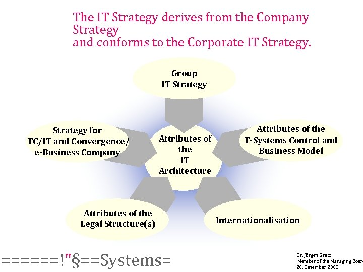 The IT Strategy derives from the Company Strategy and conforms to the Corporate IT