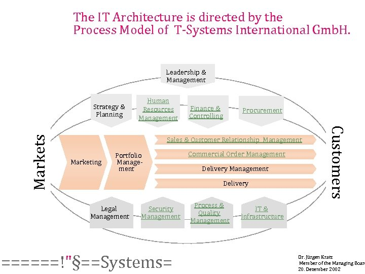 The IT Architecture is directed by the Process Model of T-Systems International Gmb. H.