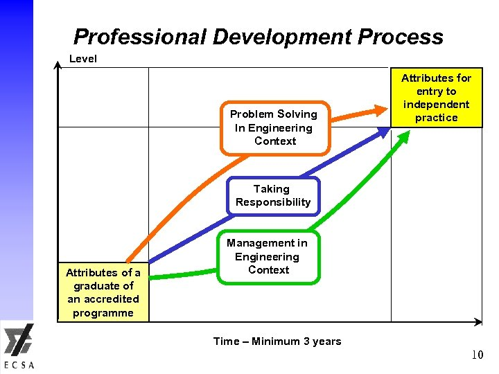 Professional Development Process Level Problem Solving In Engineering Context Attributes for entry to independent