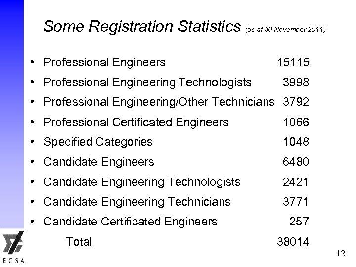 Some Registration Statistics (as at 30 November 2011) • Professional Engineers • Professional Engineering