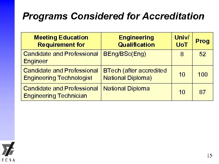 Programs Considered for Accreditation Meeting Education Requirement for Engineering Qualification Univ/ Uo. T Prog