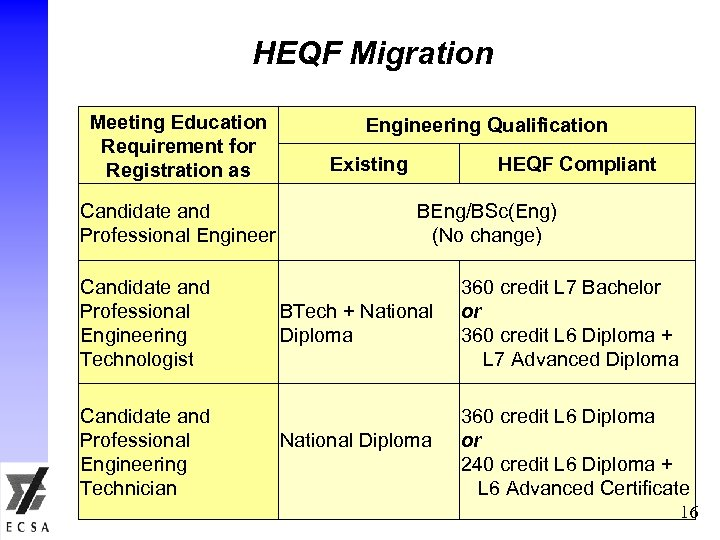 HEQF Migration Meeting Education Requirement for Registration as Candidate and Professional Engineering Technologist Candidate