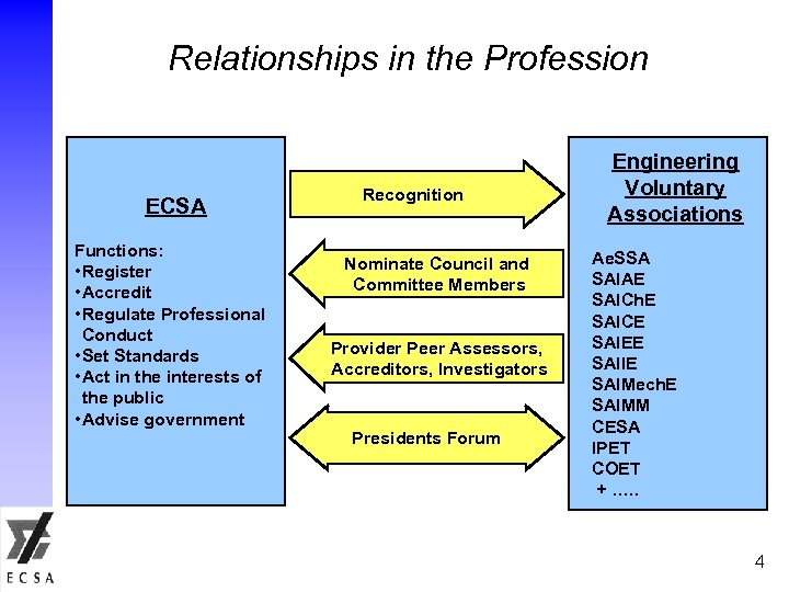 Relationships in the Profession ECSA Functions: • Register • Accredit • Regulate Professional Conduct