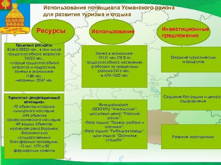 Использование потенциала Усманского района для развития туризма и отдыха Ресурсы Трудовые ресурсы: Всего-25523 чел.