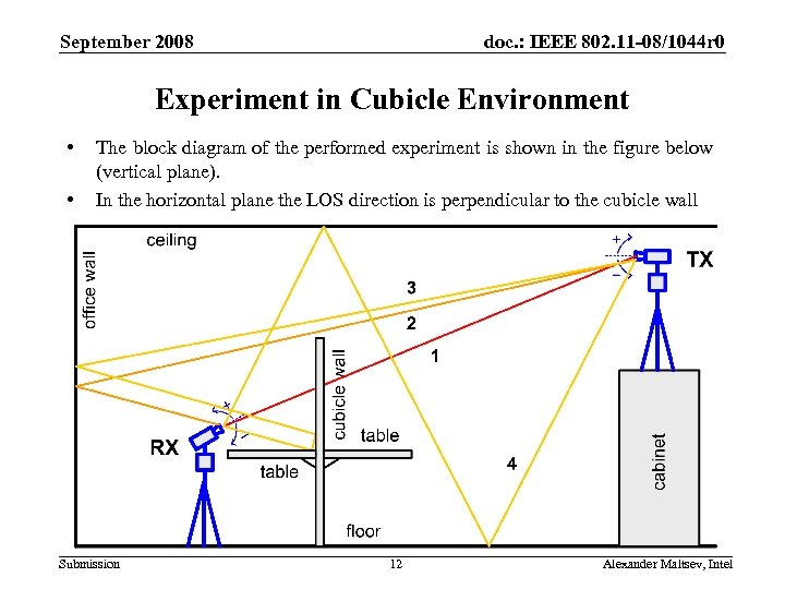 September 2008 doc. : IEEE 802. 11 -08/1044 r 0 Experiment in Cubicle Environment