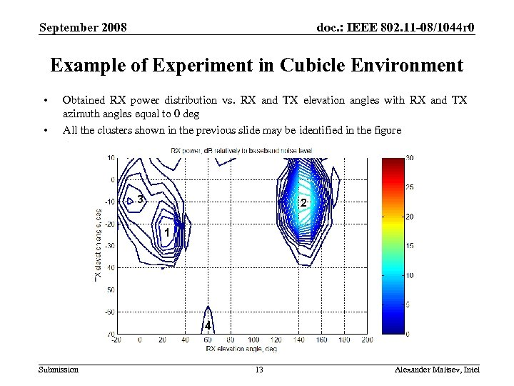 September 2008 doc. : IEEE 802. 11 -08/1044 r 0 Example of Experiment in