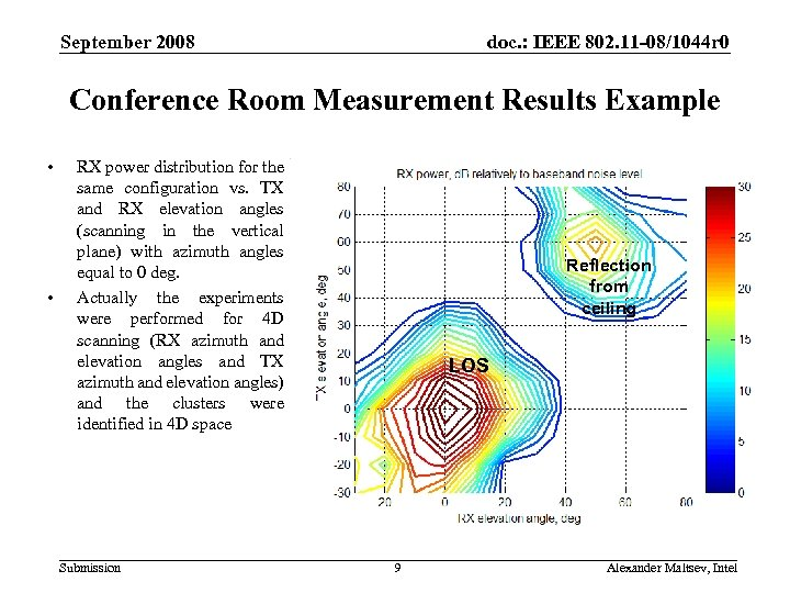 September 2008 doc. : IEEE 802. 11 -08/1044 r 0 Conference Room Measurement Results