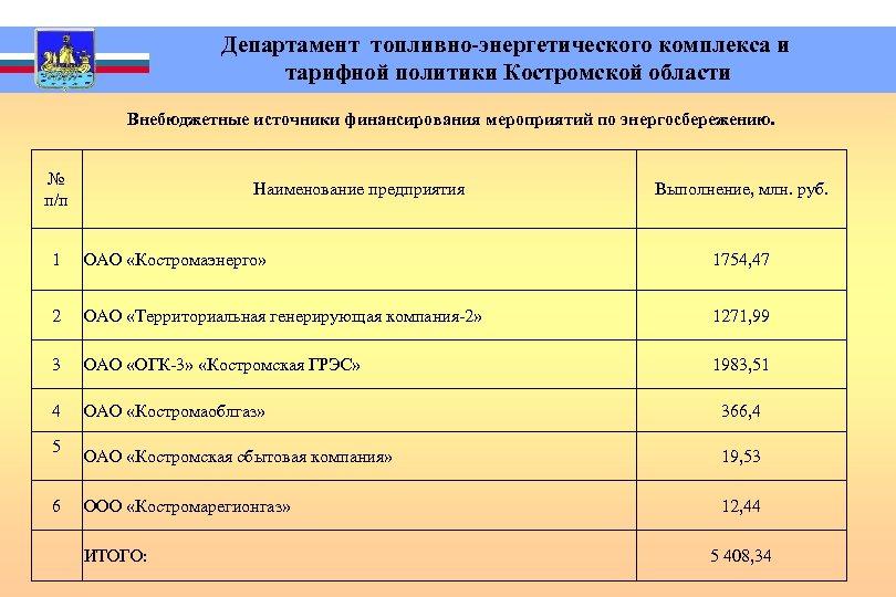 Департамент топливно-энергетического комплекса и тарифной политики Костромской области Внебюджетные источники финансирования мероприятий по